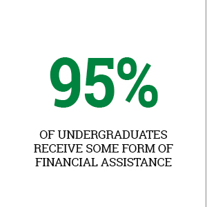 97% of undergraduates receive financial assistance